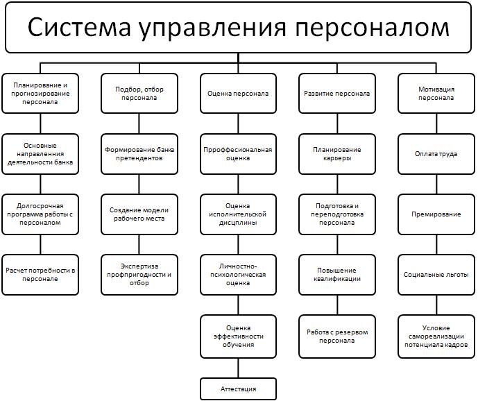 пасес управление персоналом как система управление персоналом как система