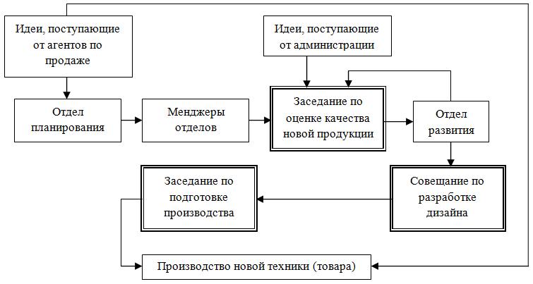 Схема разработки нового товара