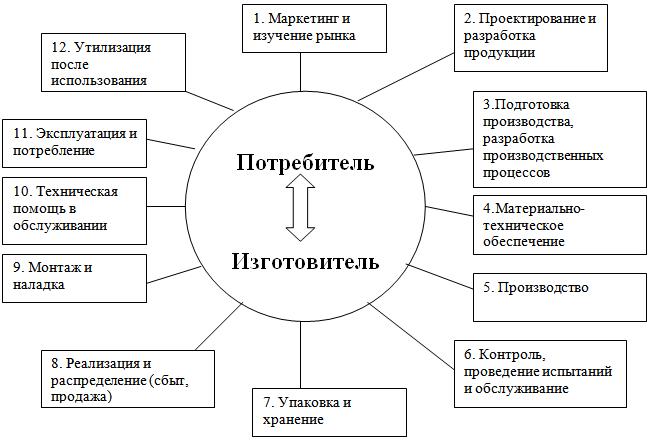 Понятие управления качеством продукции Круг качества или стадии жизненного цикла продукции