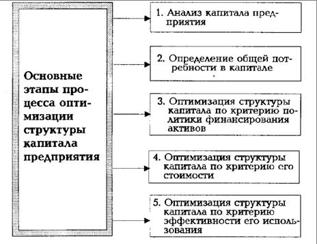 Критерии оптимизации структуры капитала реферат 4925