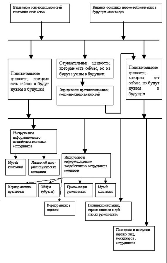 Характеристика сущности корпоративной культуры pr фирмы  Формирование системы ценностей компании
