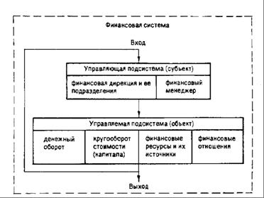 Финансовый менеджмент как система управления состоит из двух подсистем:управляемой подсистемы,или объекта управления...