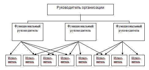 Реферат основные виды организационных структур 4382