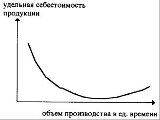 Рис 1 графическая интерпретация