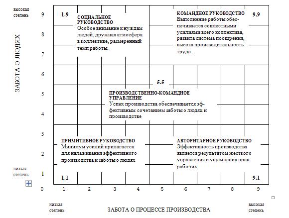"""Вертикальная ось этой схемы ранжирует  """"заботу о человеке """" по шкале от 1 до 9. Горизонтальная ось ранжирует  """"заботу о..."""