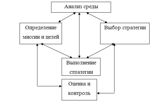 Внутренняя и внешняя среда управления реферат 5083