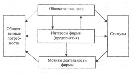 Управленческая модель мотивации деятельности фирмы государством.
