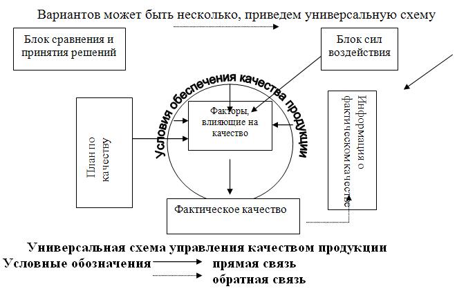 Universal_scheme_of_quality_ ...