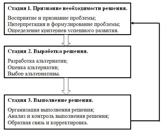 Компромиссные решения в управлении проектами реферат 3685